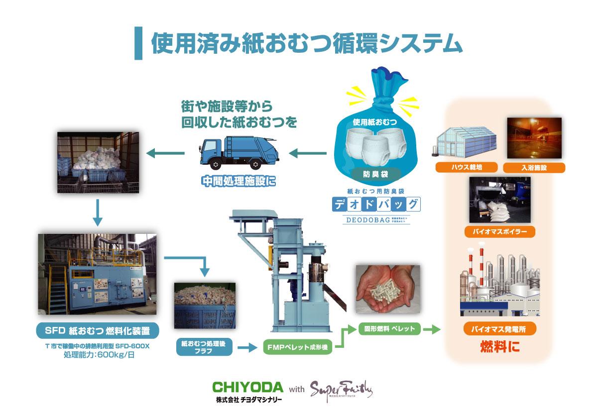使用済み紙おむつ循環リサイクルシステム
