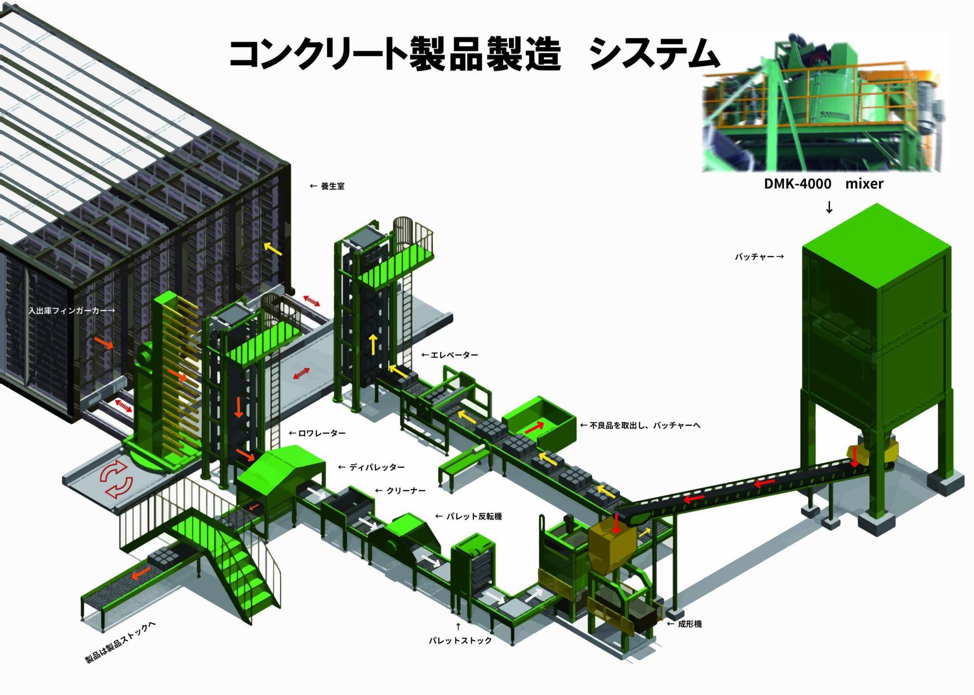 ★DMK鳥観図 20210517 コンクリート製品製造プラント-min